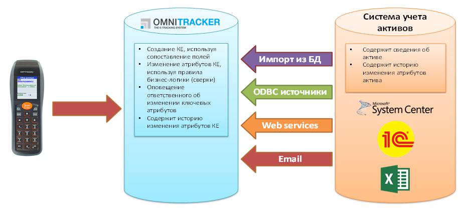 Схема интеграции с системами