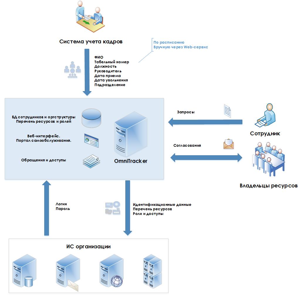 схема взаимодействия с внешними системами