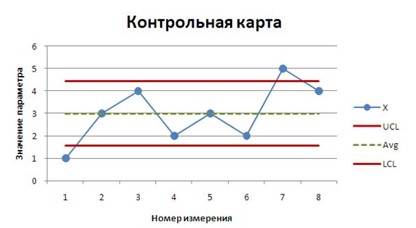 Применение статистического анализа в ИТ Рис 4 Контрольная карта