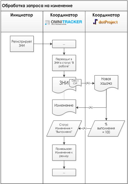 Взаимодействие с dotProject