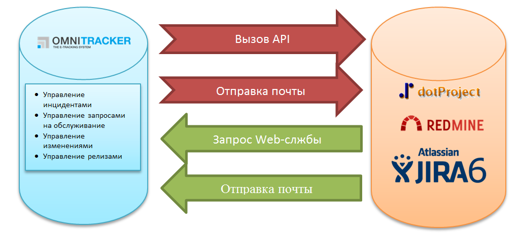 Интеграция с JIRA, dotProject, Redmine
